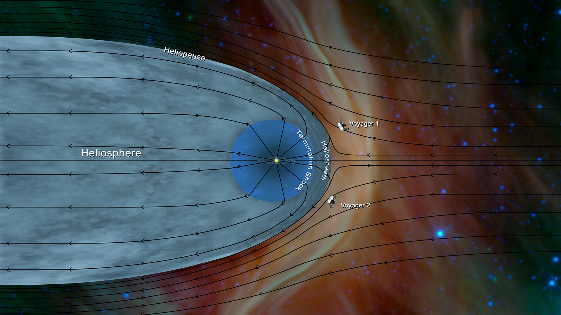 Data from the NASA spacecraft Voyager 2 has helped further characterize the structure of the heliosphere - the wind sock-shaped region created by the sun's wind as it extends to the boundary of the solar system, as depicted in this image released by NASA.   NASA Jet Propulsion Laboratory/Handout via REUTERS ATTENTION EDITORS - THIS IMAGE HAS BEEN SUPPLIED BY A THIRD PARTY
