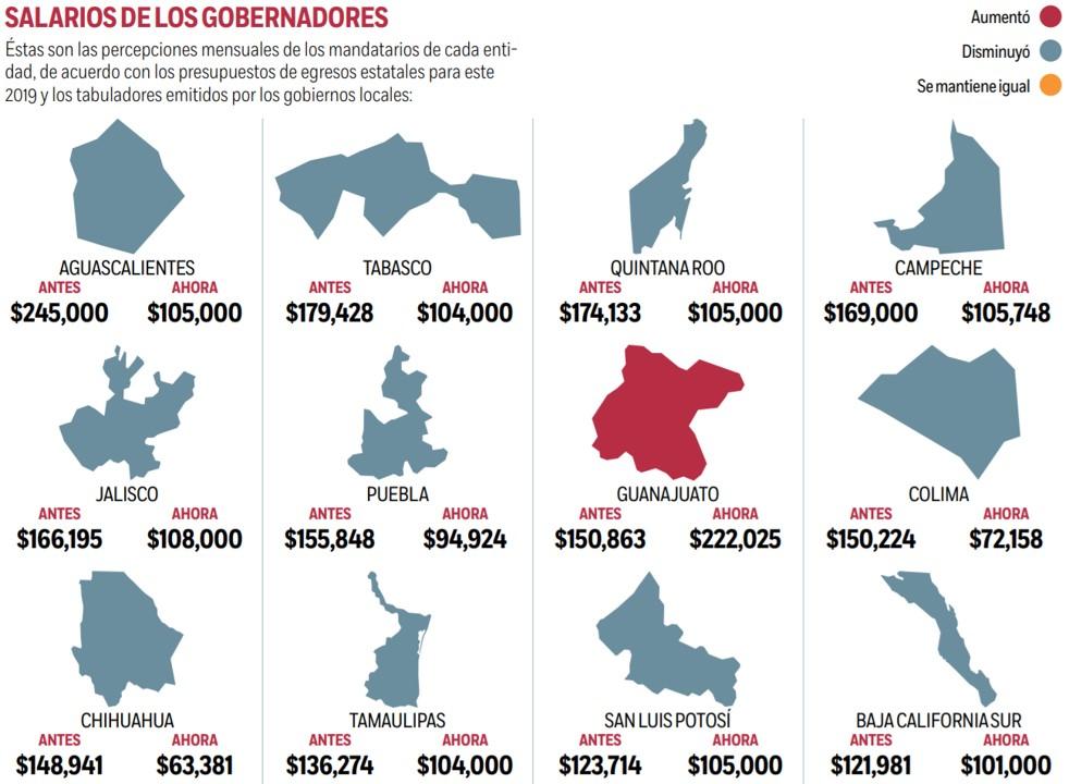 De los mandatarios estatales, 29 percibirán este año un sueldo mensual menor que el del presidente de...