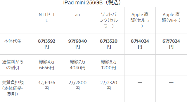 iPad 価格