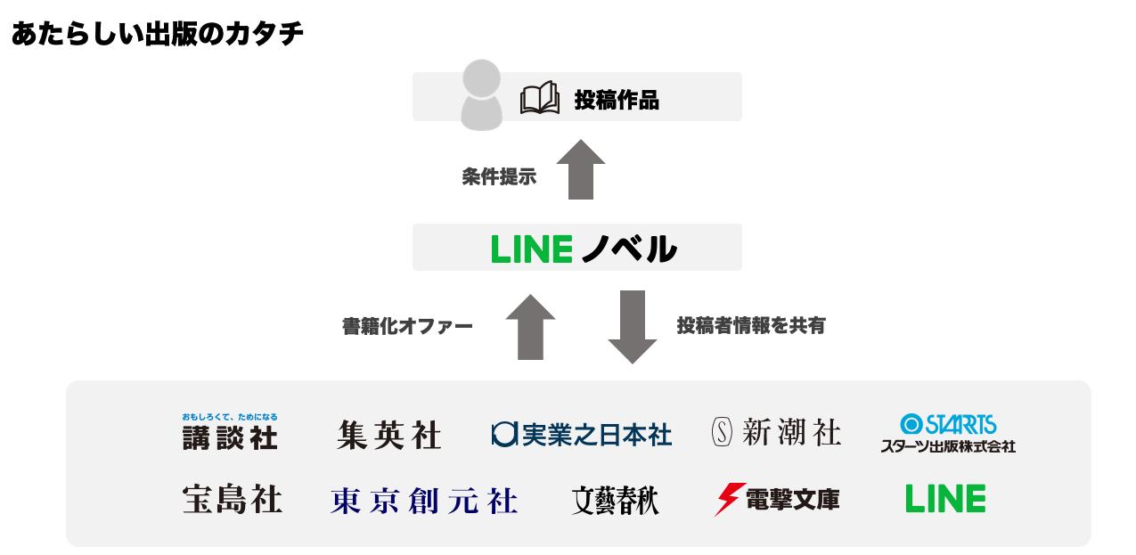 Line Novel
