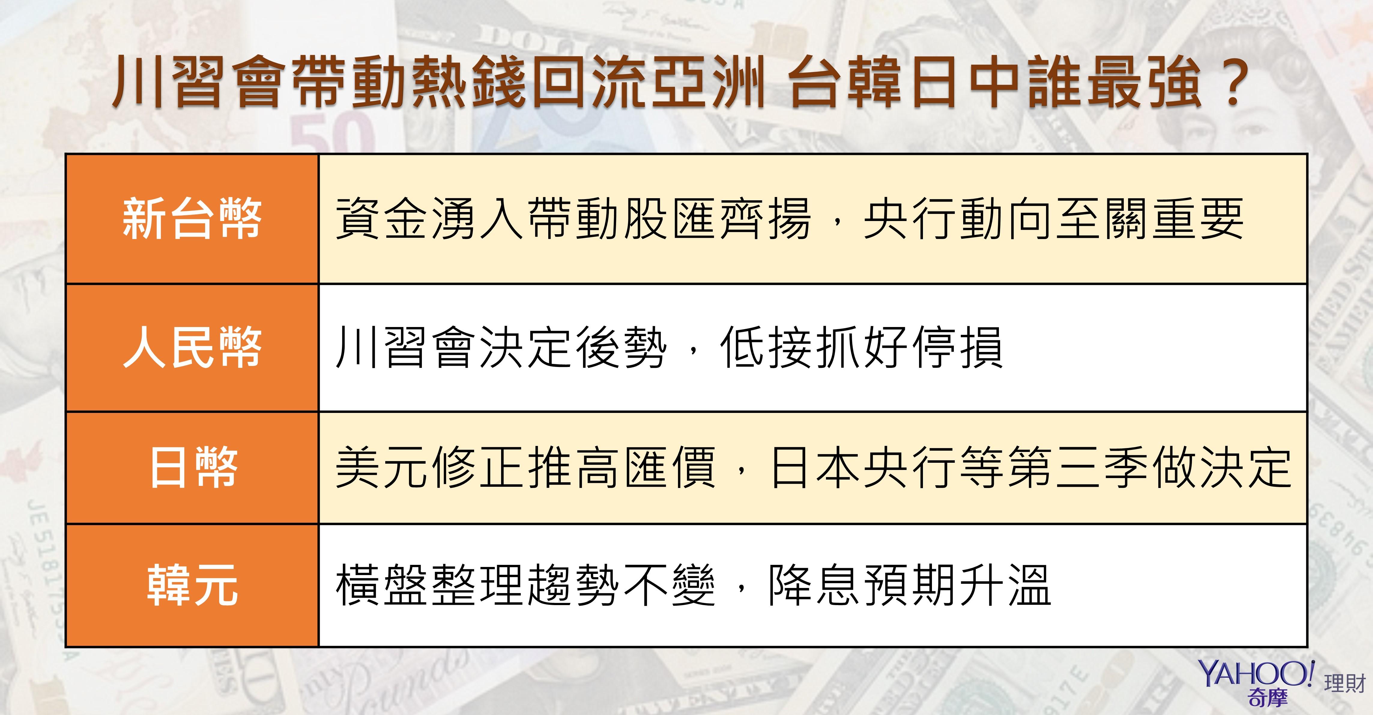 川習會帶動熱錢回流亞洲 台韓日中誰最強? - Yahoo奇摩理財
