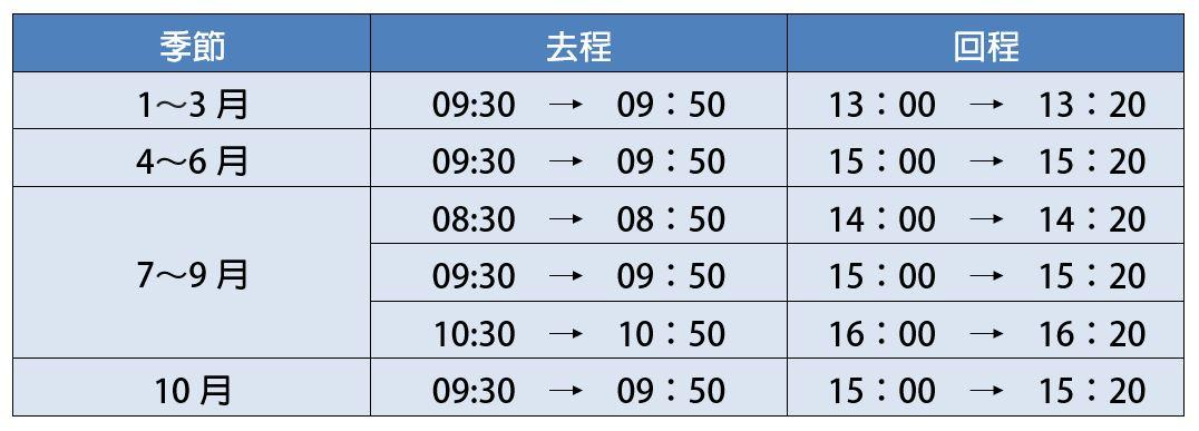 ▲沖繩Nagannu島-船班資訊。(圖/Tripbaa趣吧!亞洲自由行專家)
