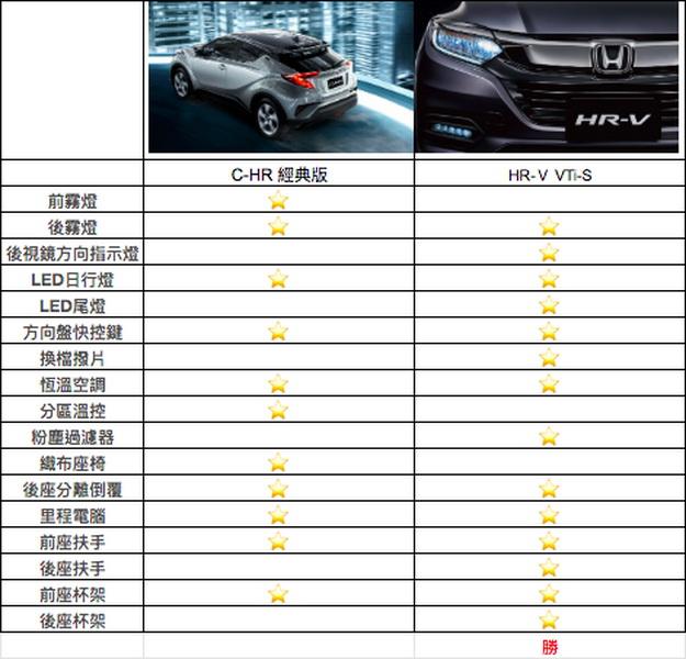 圖 / 第二階段,TOYOTA C-HR經典版與HONDA HR-V VTi-S的外觀、內裝配備。