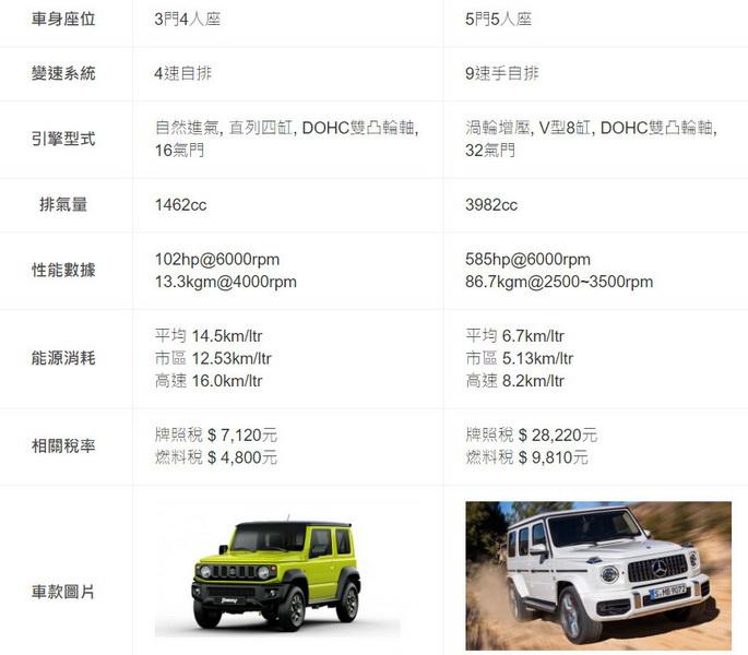 圖 / Suzuki Jimny與Mercedes-AMG G63 W464兩者基本資訊。