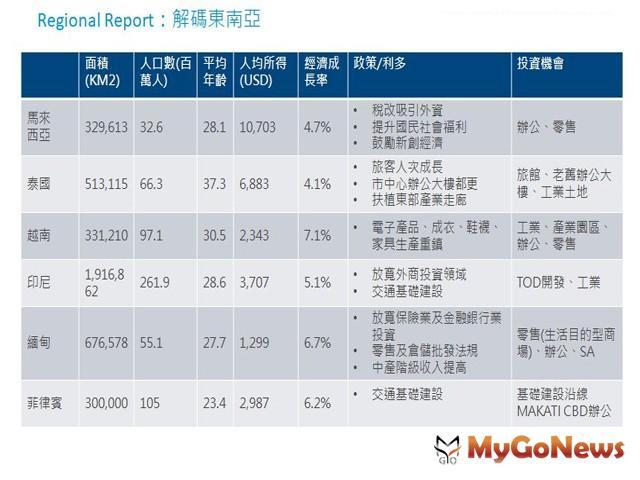▲Regional Report:解碼東南亞