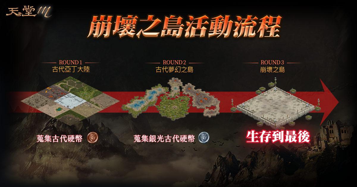 ▲《天堂M》全新副本「崩壞之島」將於6月19日正式推出