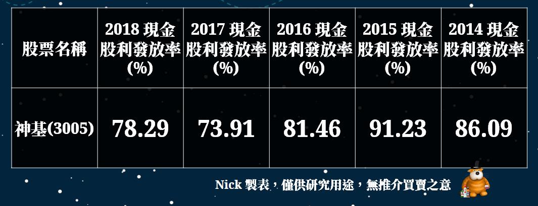 (資料來源:CMoney選股勝利組,Nick製表)