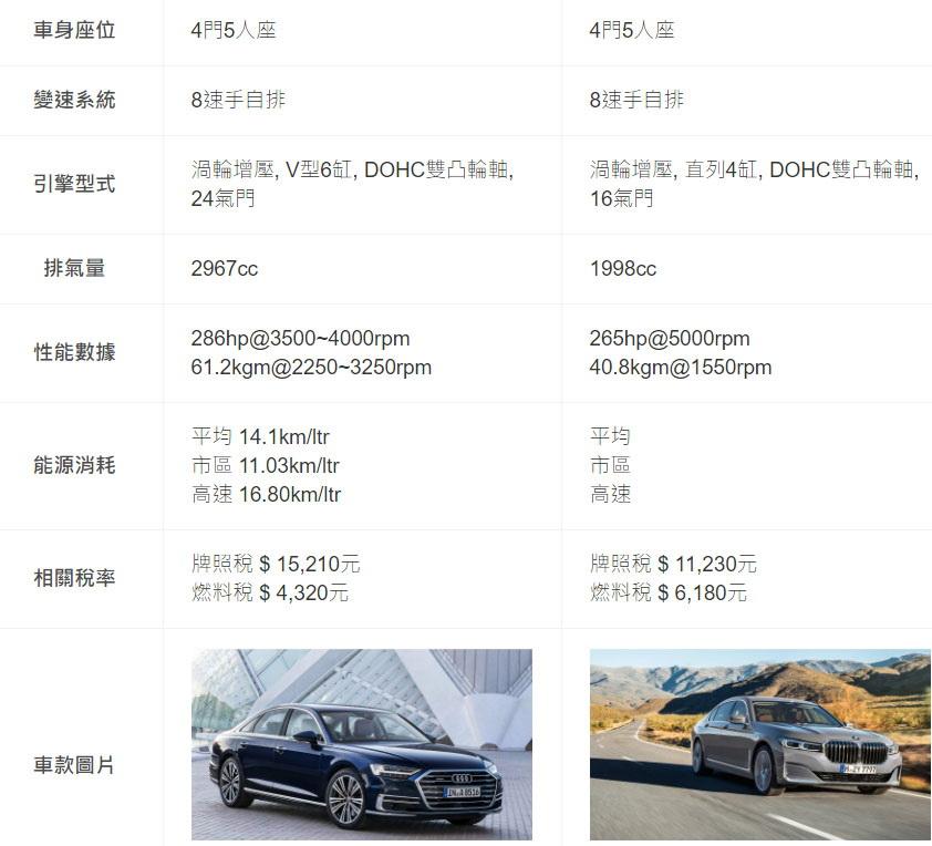 圖/Audi A8 50 TDI quattro與BMW 7-Series(NEW) 730i雙方基本資訊。