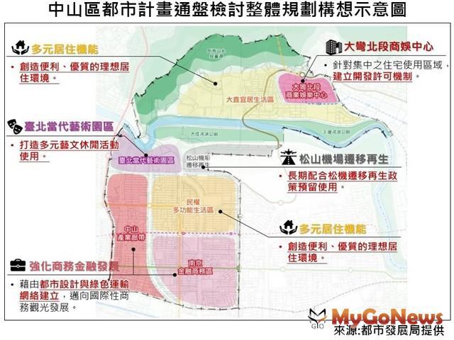 ▲大彎北段地區有條件住宅使用放寬經都委會審議通過(圖:台北市政府)