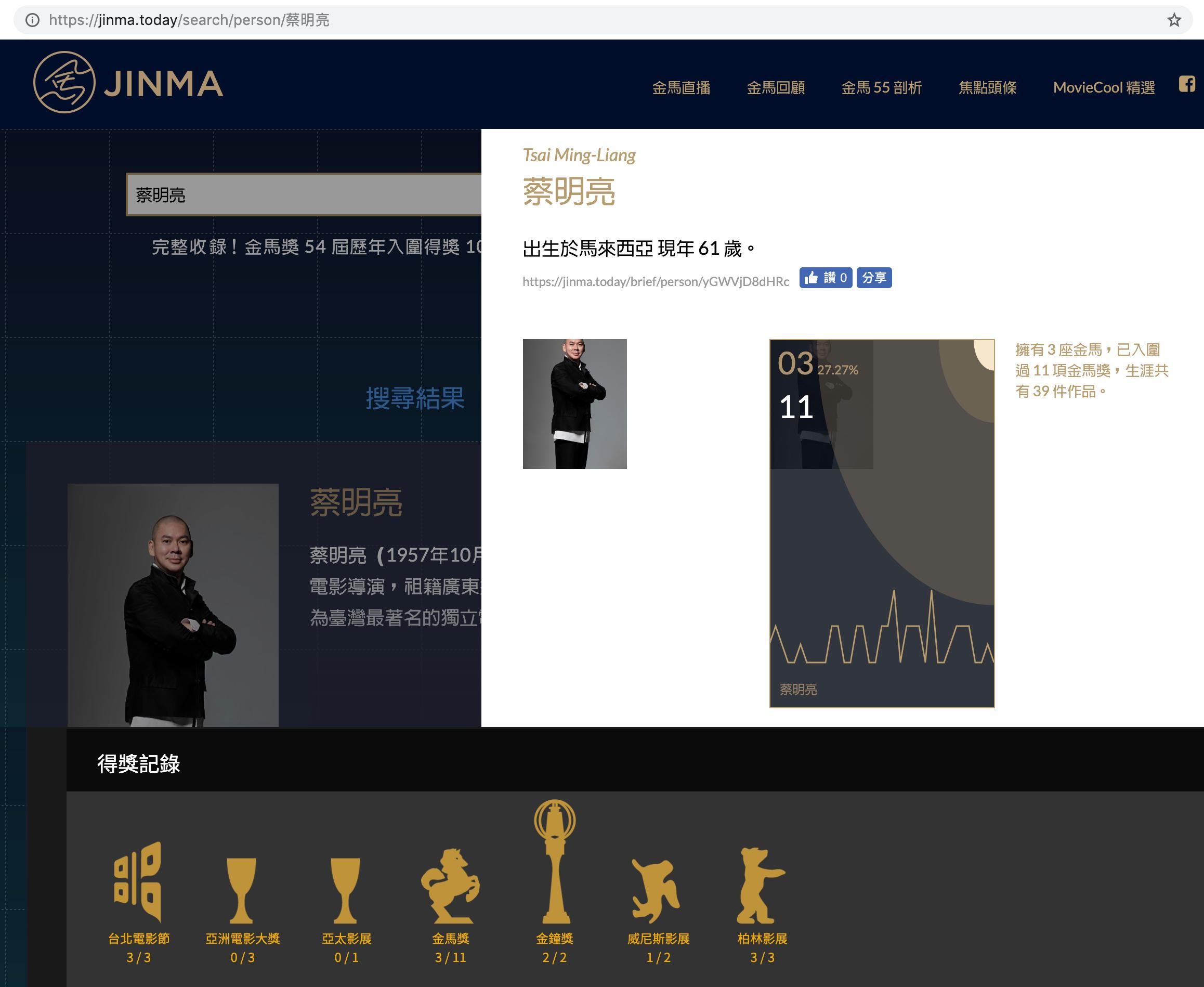 (蔡明亮的各大電影獎 得獎/入圍記錄。資料來源:JINMA來跨 https://jinma.today )
