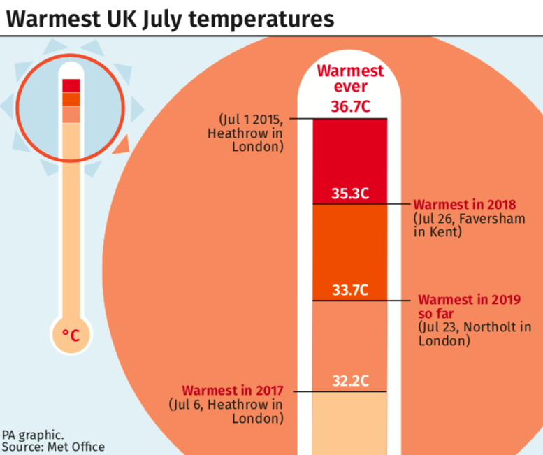 Temperatures are set to break records in the UK this week (PA)