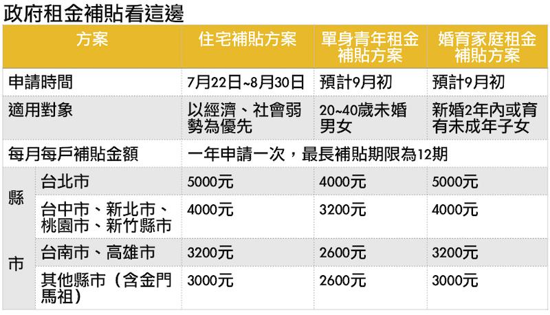 資料來源:內政部營建署