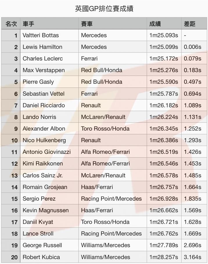 險勝地頭蛇隊友Bottas奪得英國GP竿位