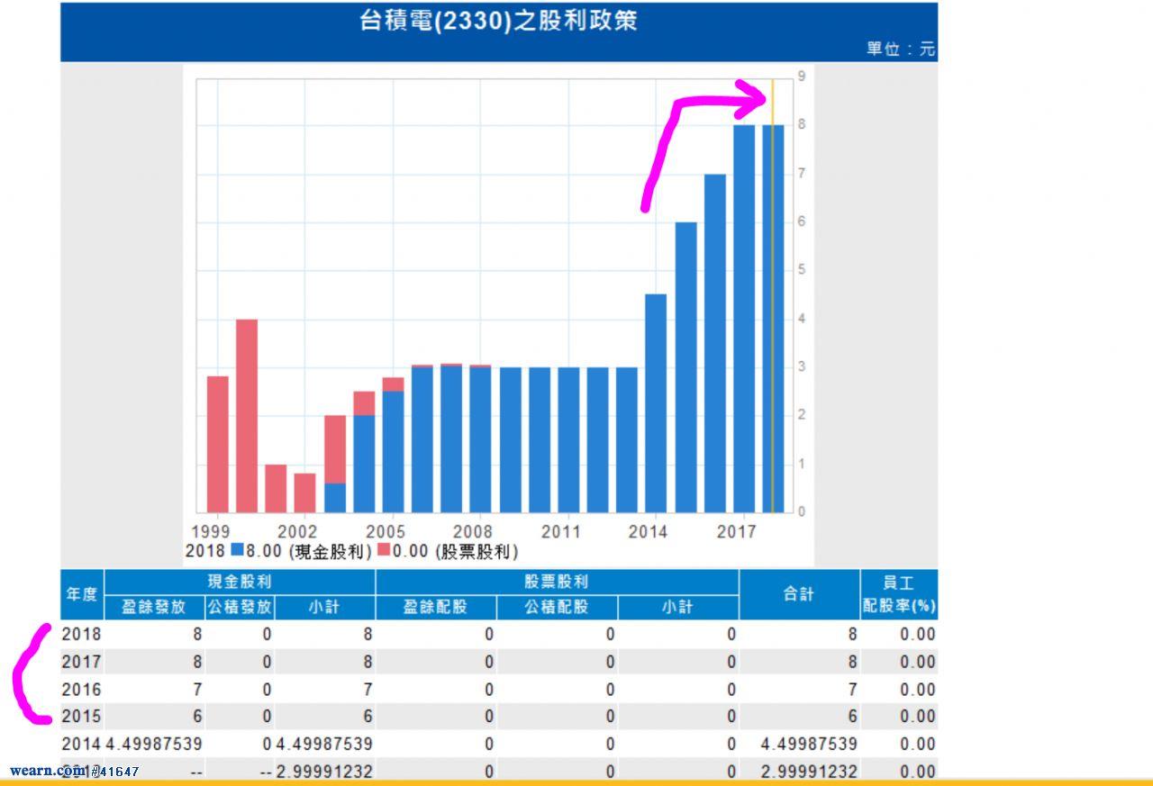 2330台積電近年股利派發狀況