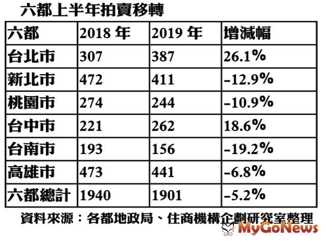 ▲六都上半年拍賣移轉(資料來源:各都地政局、住商機構企劃研究室整理)