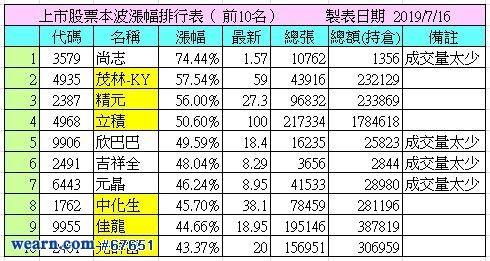 資料來源:奇狐勝劵