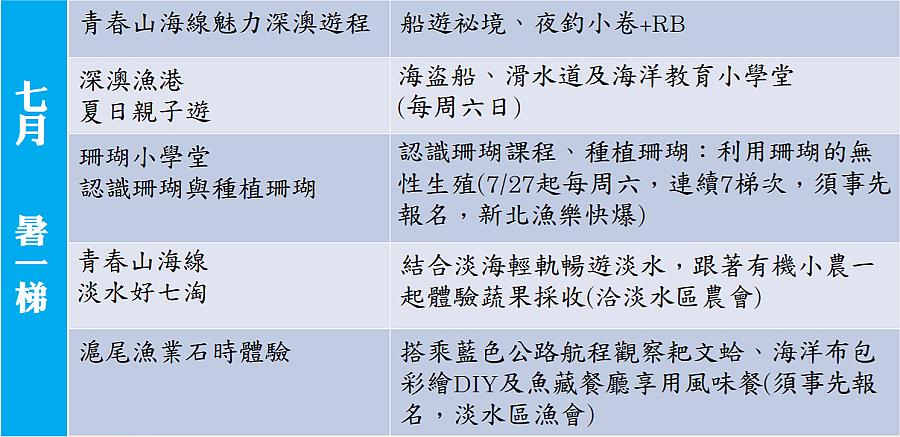七月暑一梯 (圖片來源:新北市漁業及漁港事業管理處)