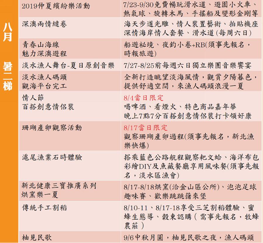 八月暑二梯 (圖片來源:新北市漁業及漁港事業管理處)