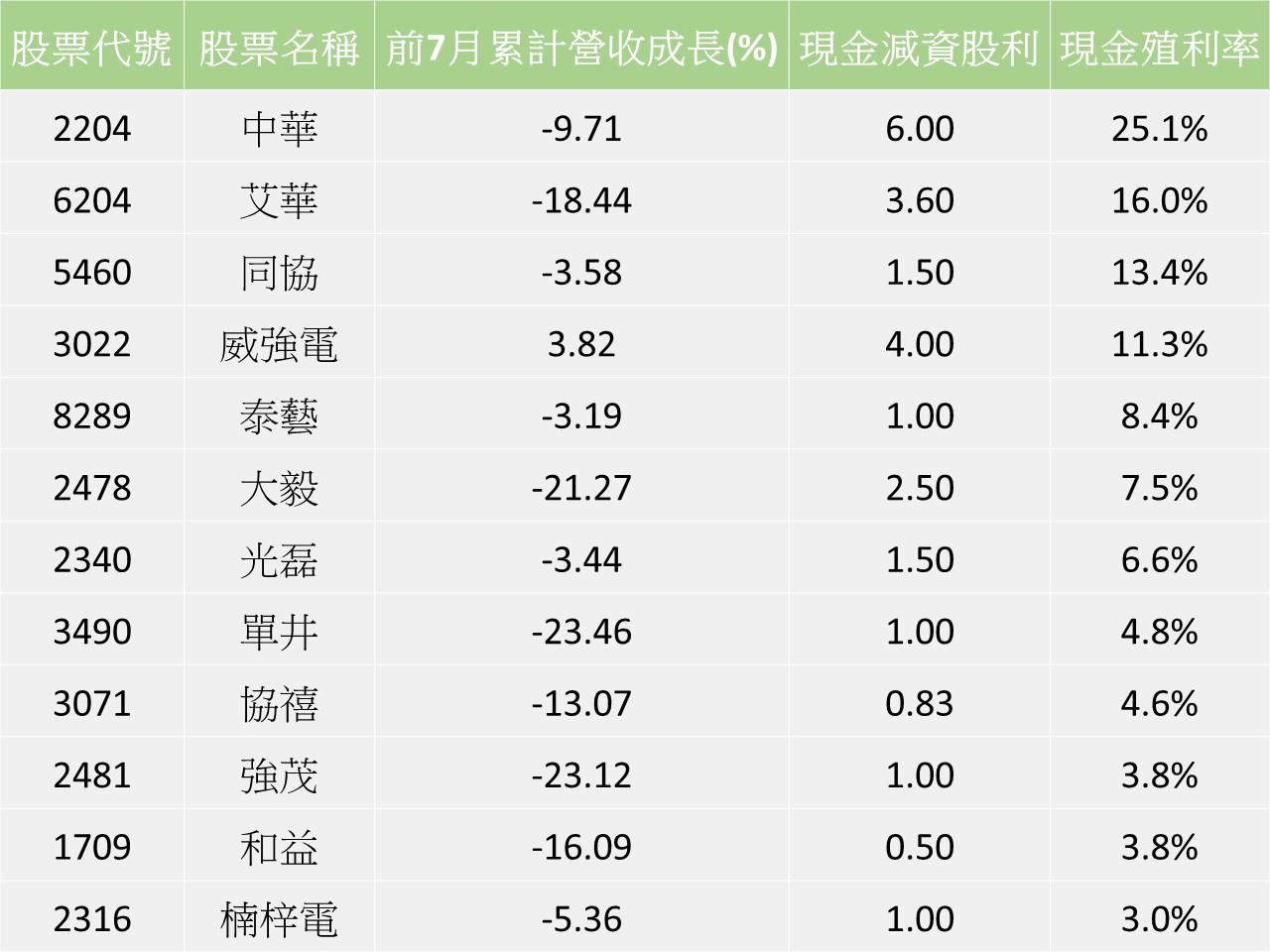 註:現金殖利率由大到小排列/資料來源:CMoney