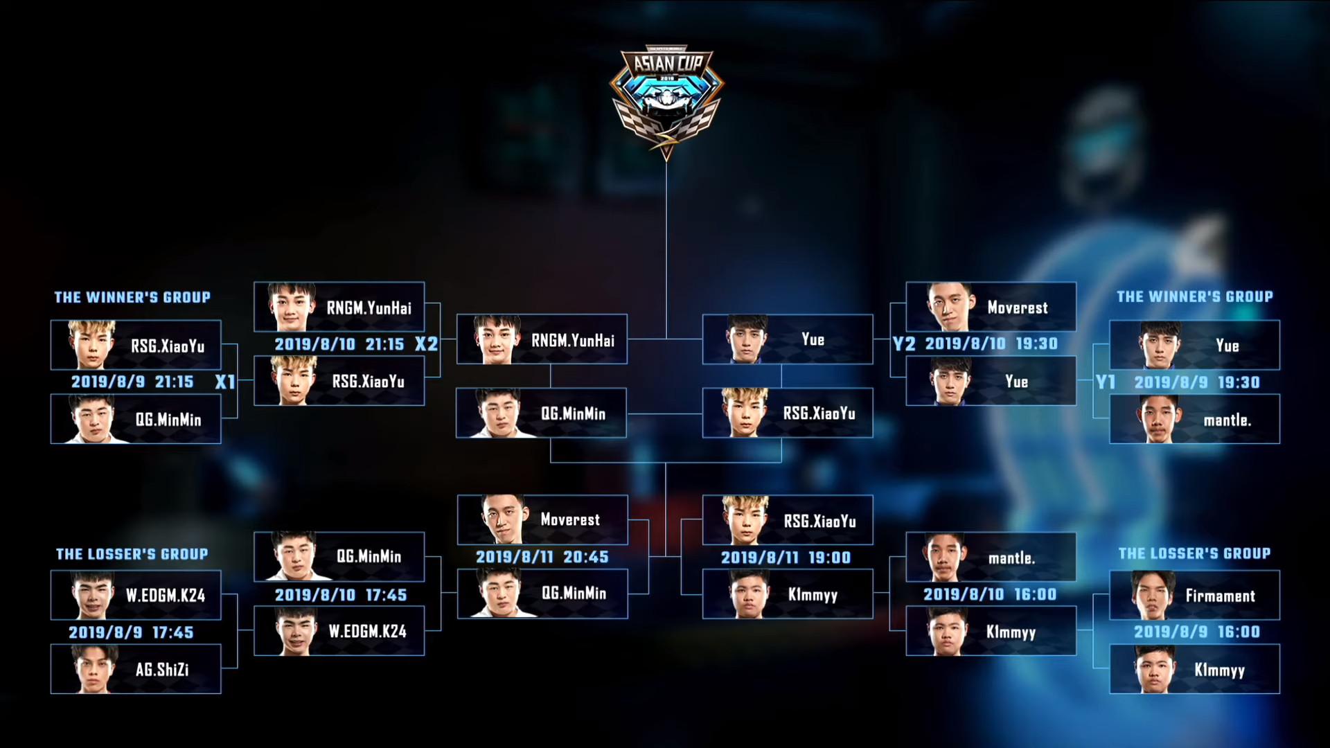 ▲歷經2周的賽程終於誕生晉級總決賽的四名選手,小草Yue將代表台港澳出戰!