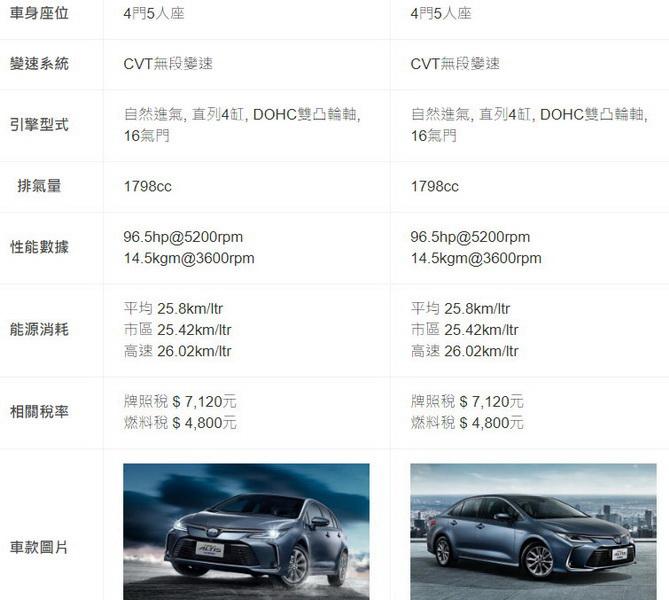 圖/2019 Toyota Corolla Altis(NEW) 1.8 Hybrid旗艦VS尊爵雙方基本資訊,兩者包括變速系統、排氣量、甚至是性能數據都相同,基本上就是配備些微差異。。