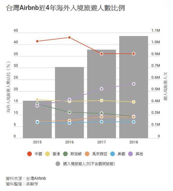 資料來源/台灣Airbnb
