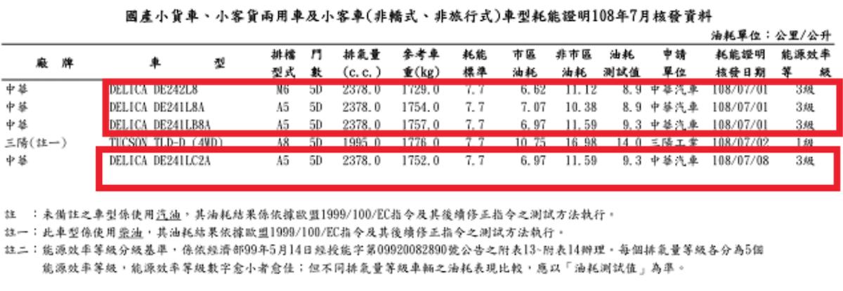 先前台灣 7 月能源局油耗已曝光新 Delica 變速箱配置。