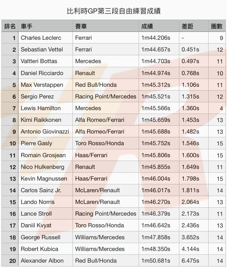比利時GP自由練習三Leclerc依舊最快