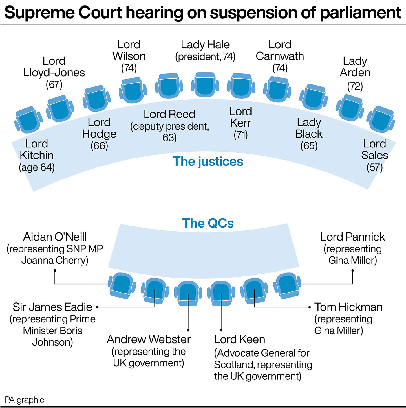 The key figures in the Supreme Court hearing on the suspension of parliament