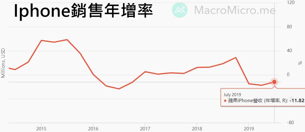 蘋果新機為何降價?