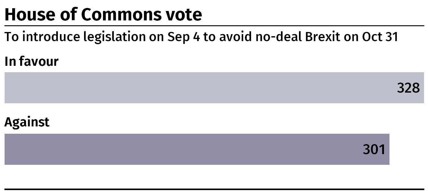 The House of Commons voted to introduce legislation to stop a no-deal Brexit on October 31. (PA Graphics)