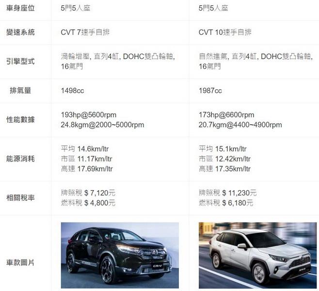 圖/019 Honda CR-V 1.5 VTi-S與2019 Toyota RAV4 2.0旗艦兩款皆為5門5人座,排氣量分別為1498cc對上1987cc,價格分別為103萬與104.9萬。