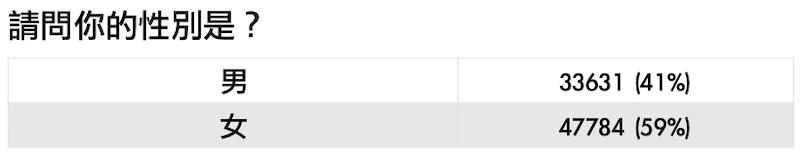 註:共8萬1415人參與投票 資料來源:Yahoo奇摩民調中心