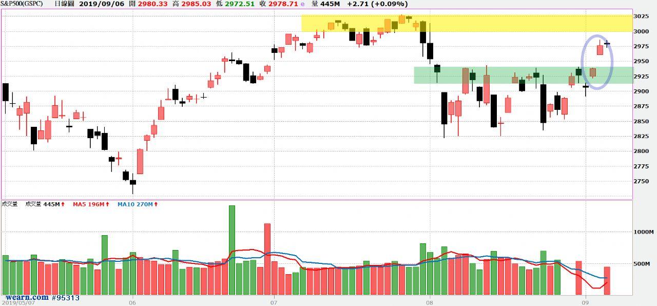 (上圖:S&P500指數日線圖;圖片來源:XQ全球贏家)