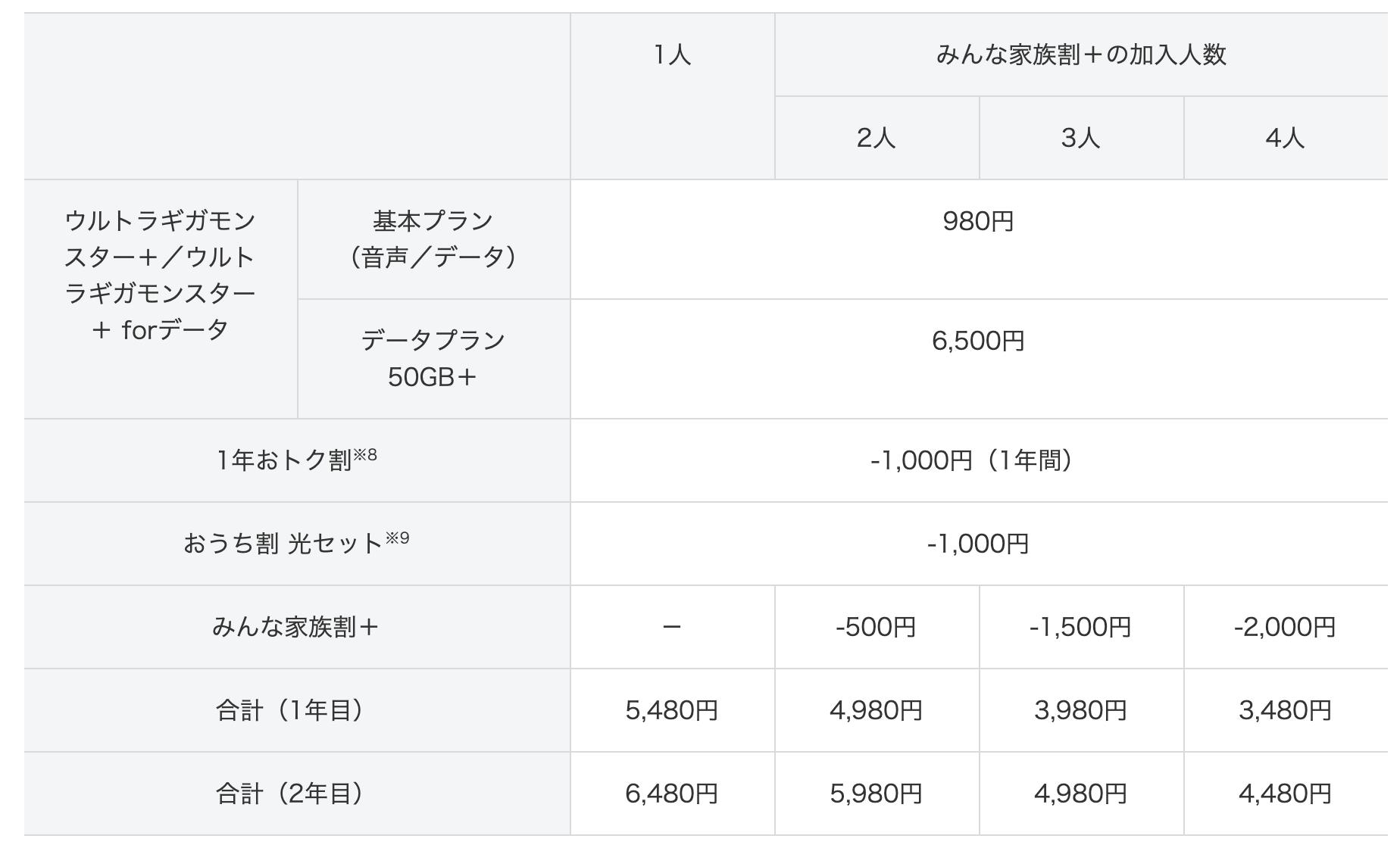 ソフトバンク新料金