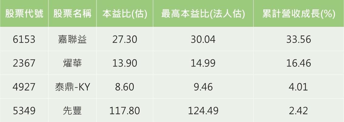 資料來源:CMoney /註:依累計營收成長%由大到小排列