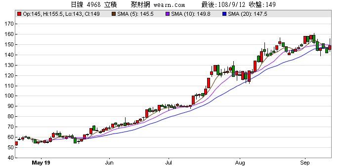 立積(4968)股價