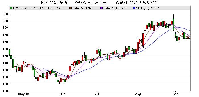 雙鴻(3324)股價