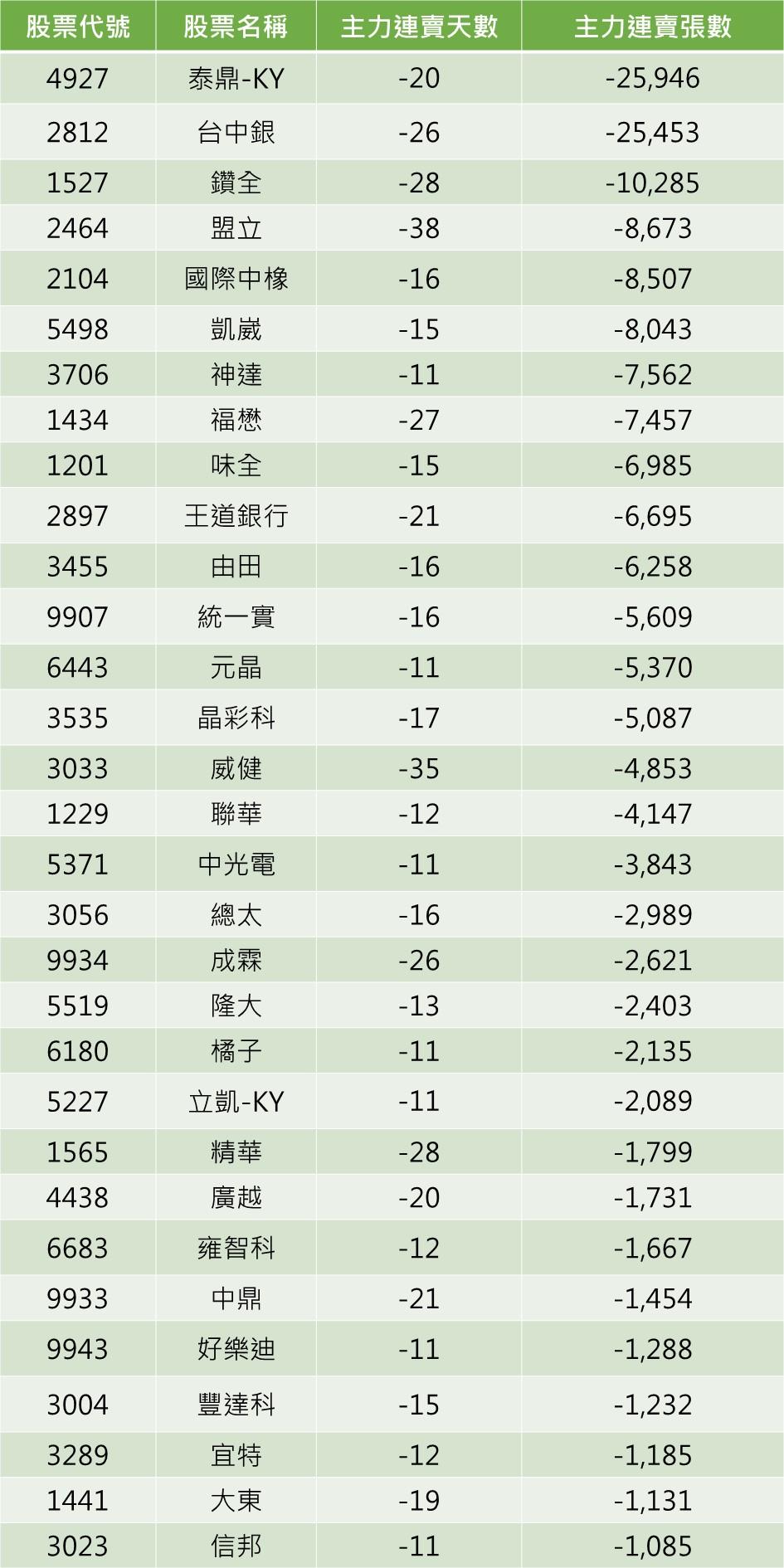 資料來源:籌碼K線/註:依主力連賣張數由大到小排列