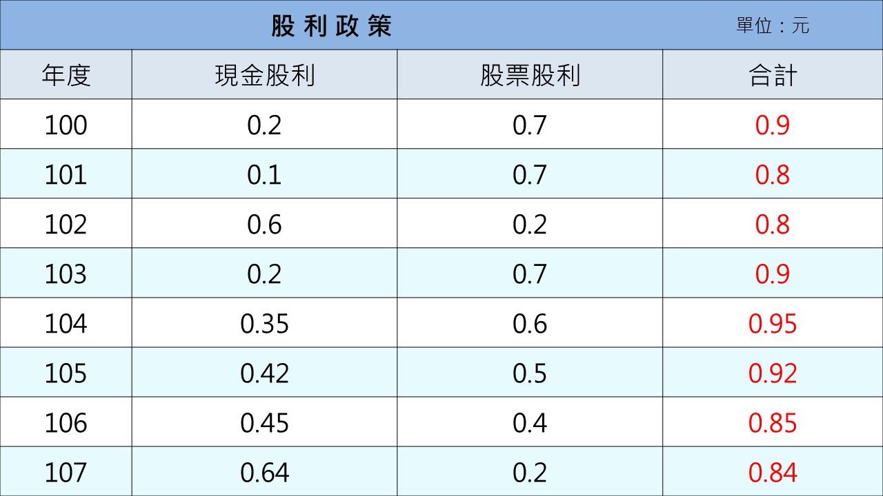 彰銀股利政策