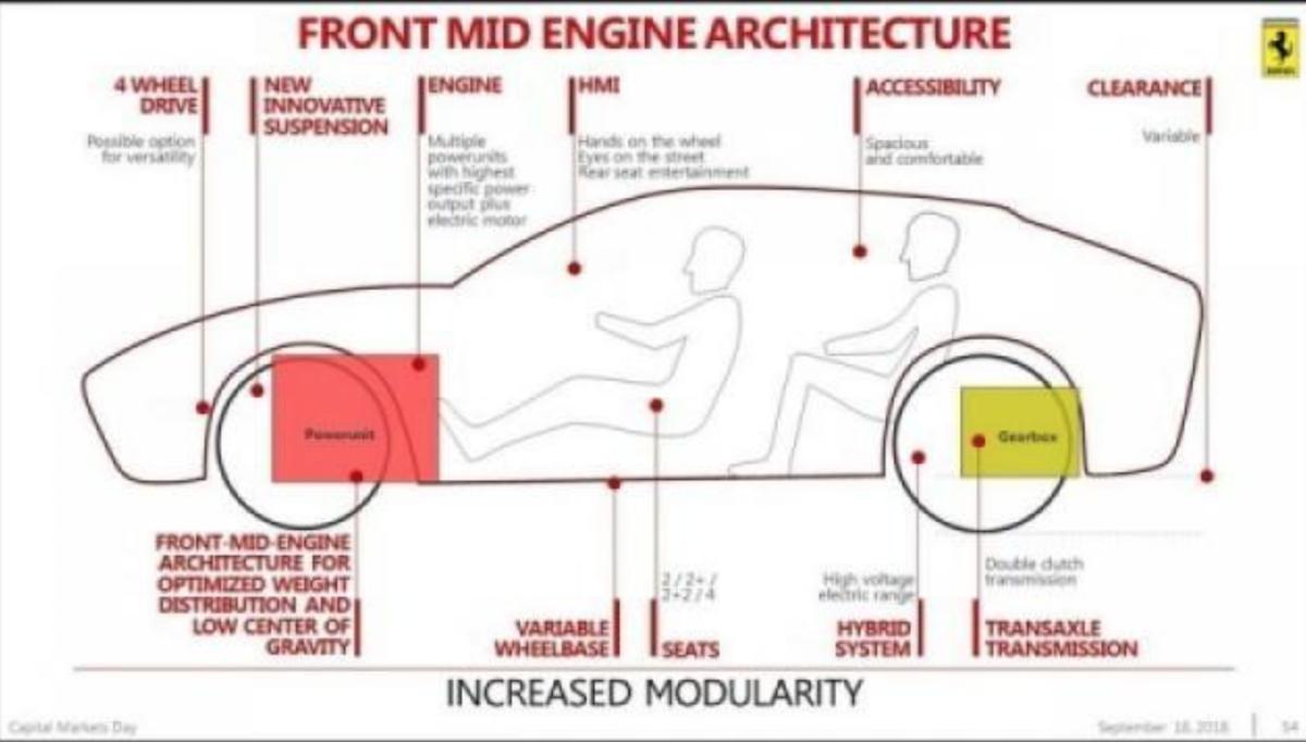 從原廠先前給出的資料來看,這款 SUV 將採用前中置引擎,變速箱則放置後軸。