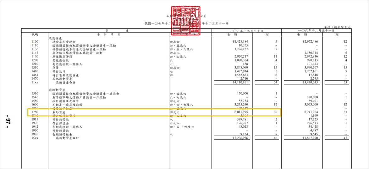 (圖片來源:如興2018年度重編前資產負債表)