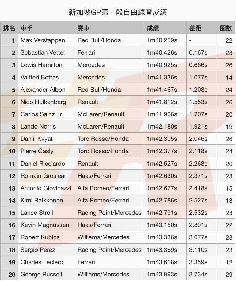 新加坡GP自由練習一Verstappen最快