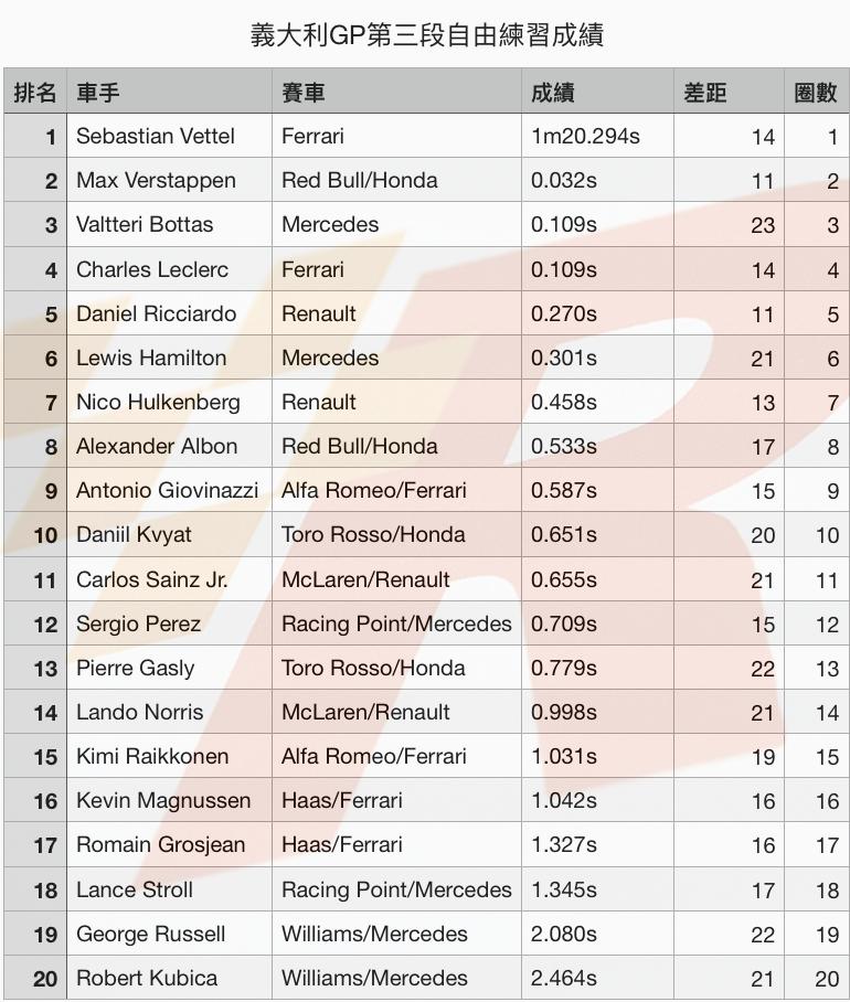 義大利GP自由練習三Vettel竄出