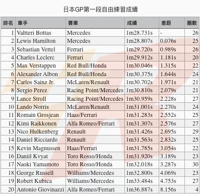 日本GP自由練習一Mercedes車手強勢