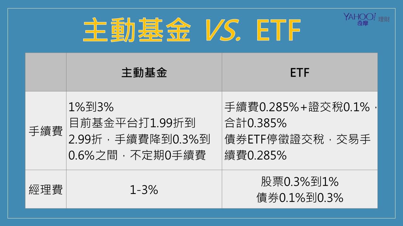 主動基金VS.ETF