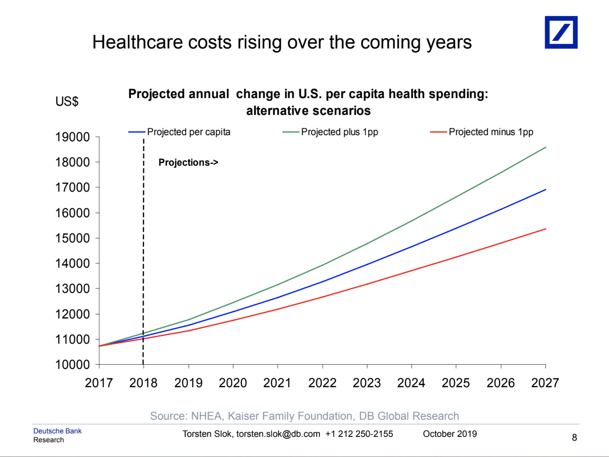 Health care costs are projected to continue increasing. (Chart: Deutsche Bank Research)
