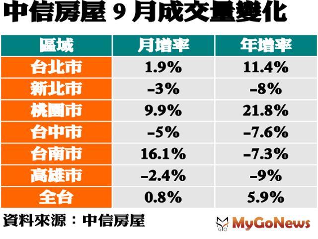 ▲中信房屋9月成交量變化(資料來源:中信房屋)