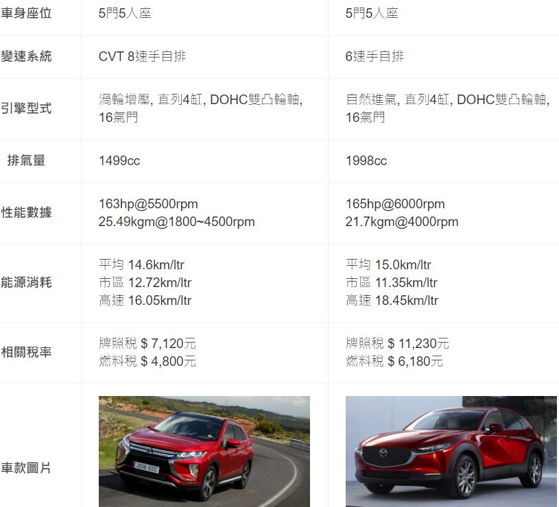 圖/2019 Mitsubishi Eclipse Cross卓越型與2020 Mazda CX-30 2.0旗艦進化型雙方基本資料表。