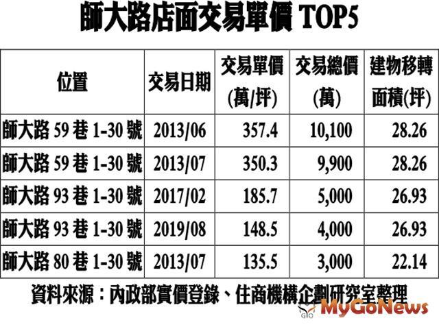 ▲師大路店面交易單價TOP5(資料來源:內政部實價登錄、住商機構企劃研究室整理)